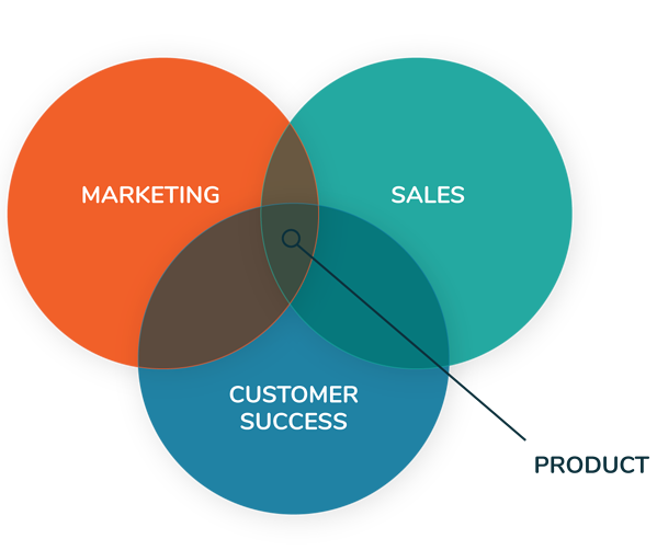 saas-marketing--product-intersect