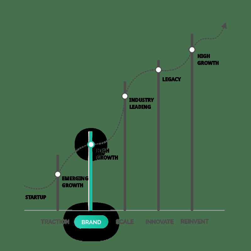 saas-marketing--stages-brand