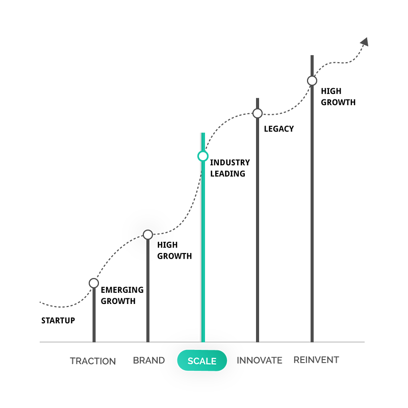 saas-marketing--stages-scale