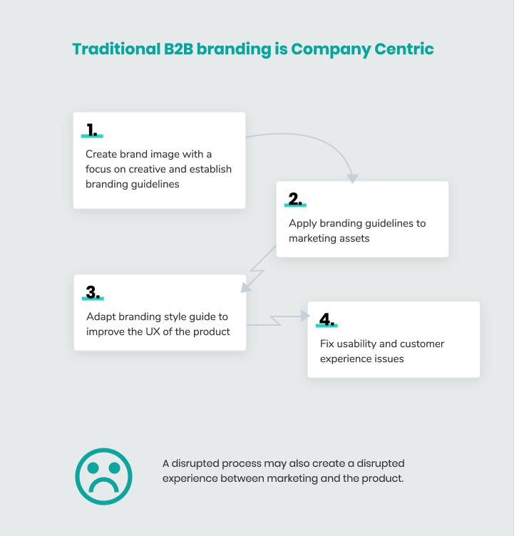 saas-marketing--traditional-saas-branding-1