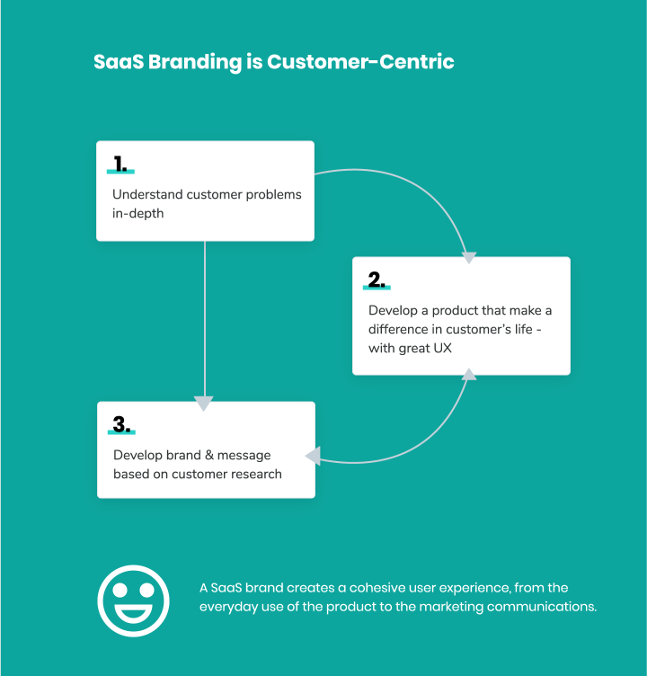 saas-marketing--traditional-saas-branding-2