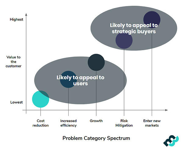 SaaS-Positioning-Value_Proposition_Spectrum-Market8