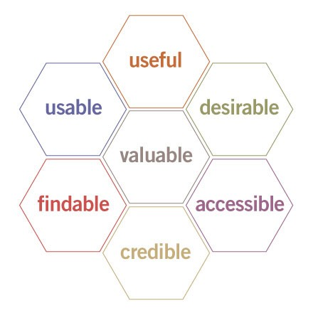 user-experience-design-honeycomb.jpg