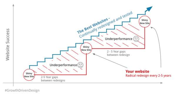 Growth-Driven-Design-Approach