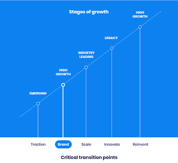 stages-of-growth-chart