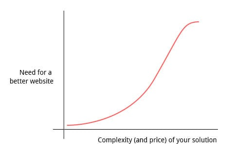 growth-driven-design--better-website-vs-complexity-of-solution-chart