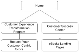 customer-centric-website-design-effectly-Secondary-Flow