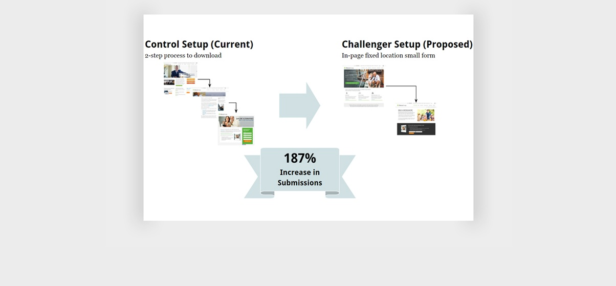 growth-driven-design-award-the-entrust-group-Before-&-After-slide-showing-improvement