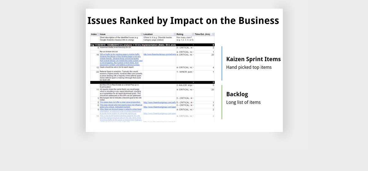 growth-driven-design-award-the-entrust-group-Kaizen-Sprints