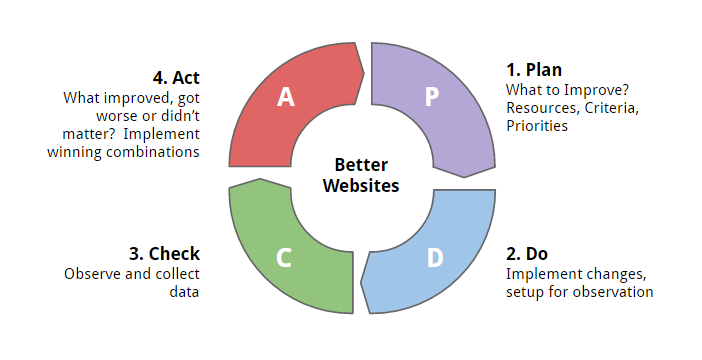 growth-driven-design-PDCA-cycle