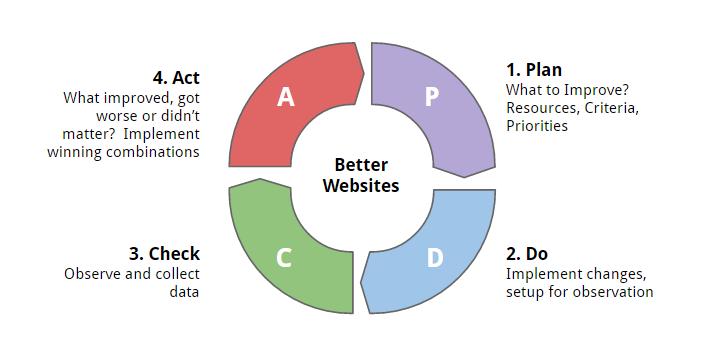 生长驱动设计-PDCA循环