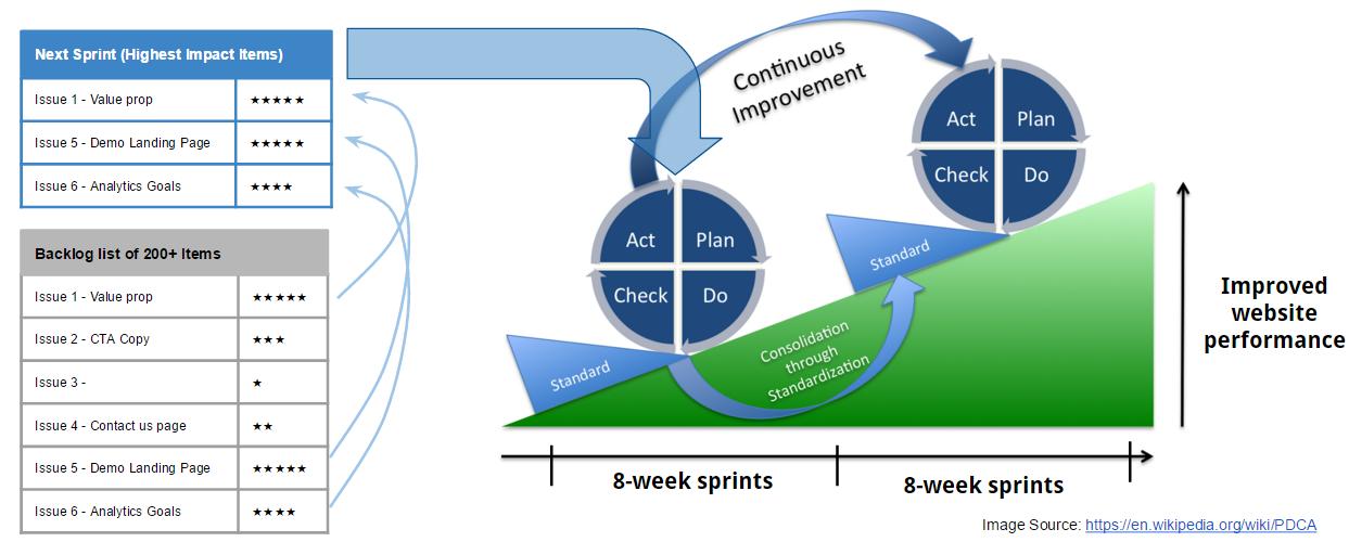 生长驱动设计转换-持续改进