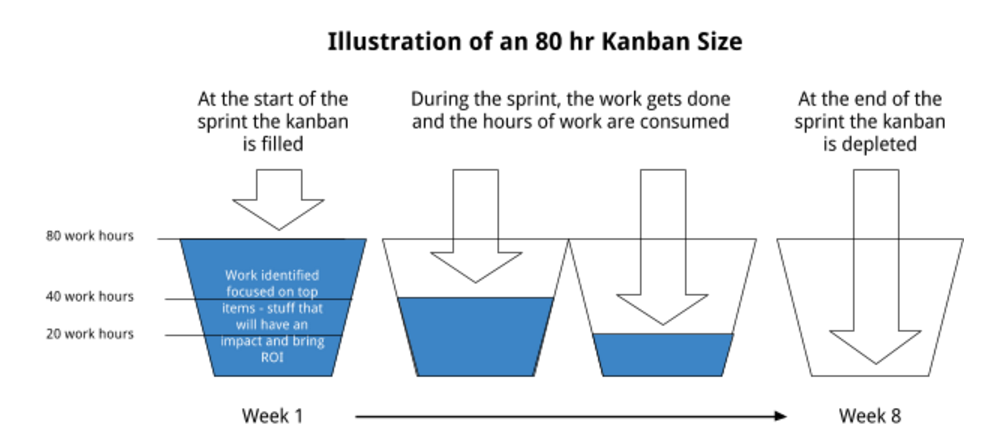 growth-driven-design-kanban-illustration