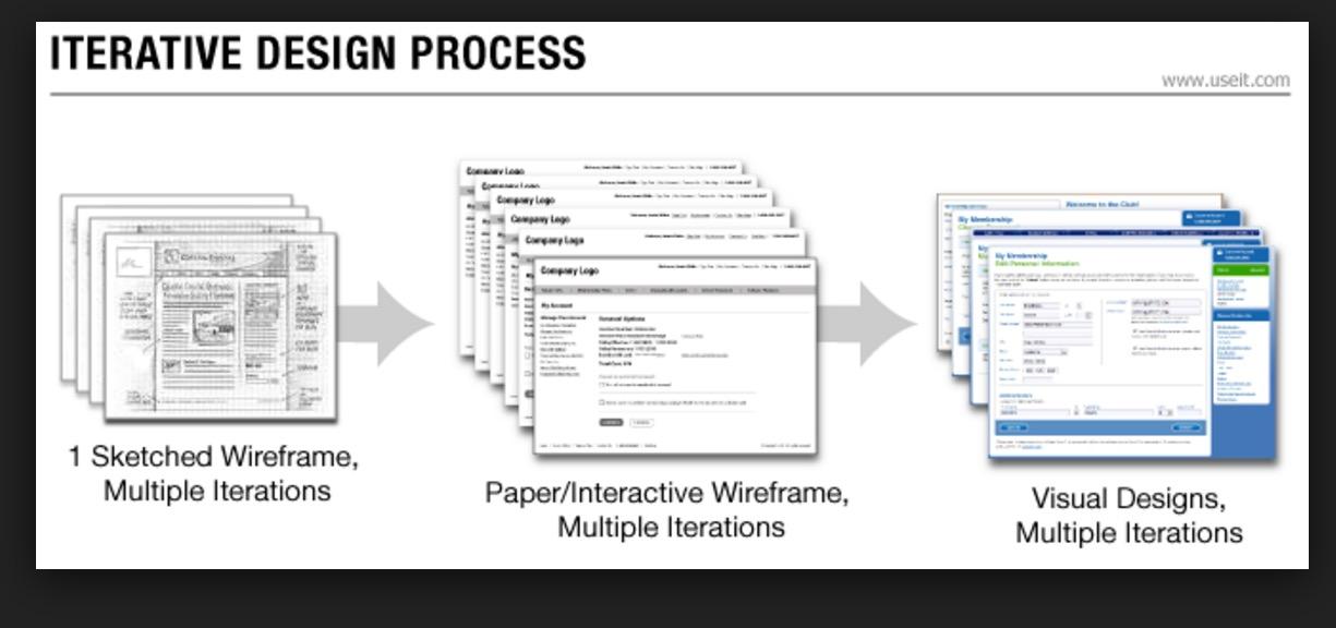 生长driven_design - 迭代式_design